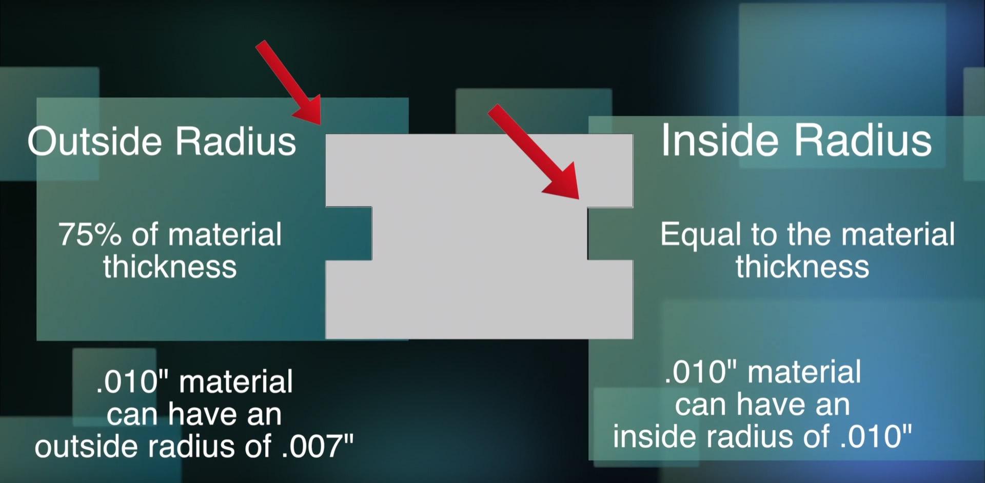 part radius